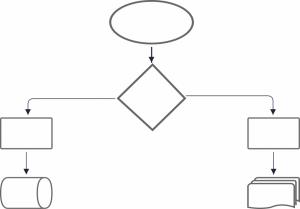 Logigrammes – Processus