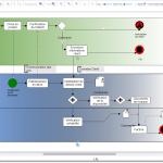 Processus graphique des achats. Votre logigramme, organigramme, diagramme, flowchart en version Gratuite.