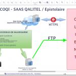 Processus - Mode opératoire sauvegarde application Cloud - SAAS. Votre logigramme, organigramme, diagramme, flowchart en version Gratuite.