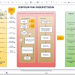 Revue de Direction - Representation graphique du processus. Votre logigramme, organigramme, diagramme, flowchart en version Gratuite